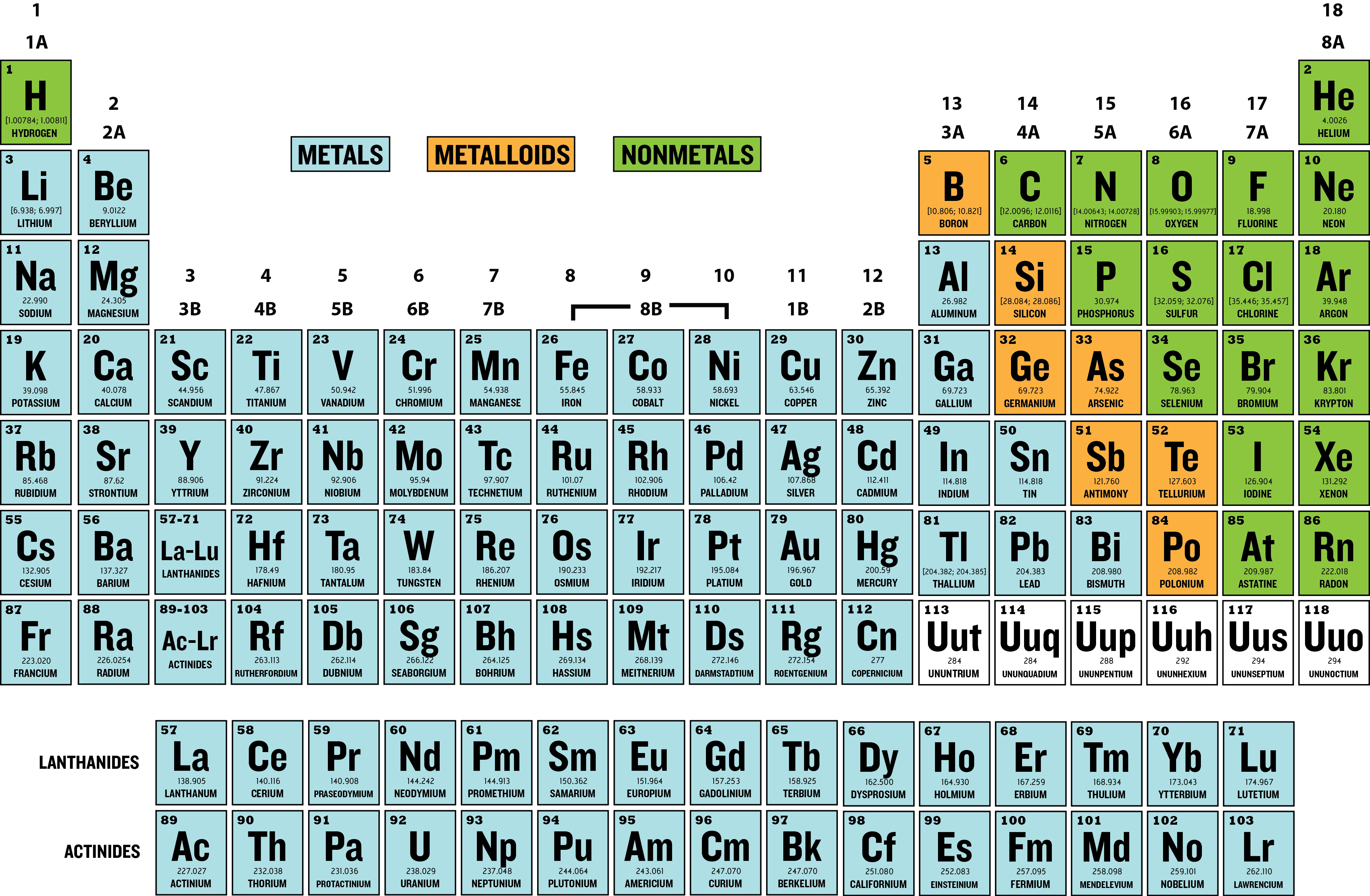Periodic table family group gallery periodic table images periodic table family group images periodic table images periodic table of elements family names image collections gamestrikefo Choice Image